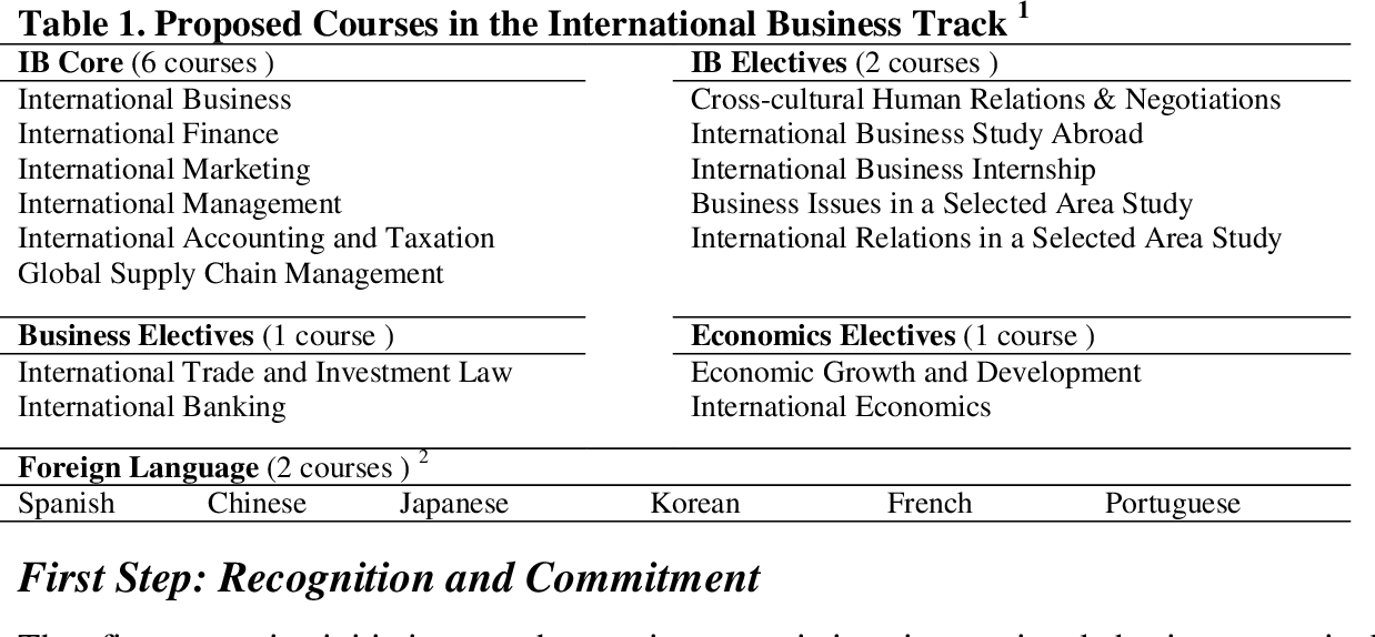 PDF] International Business Education in a Global