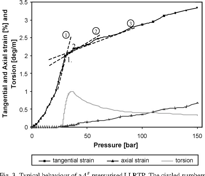 Analysis of the mechanical properties of a reinforced
