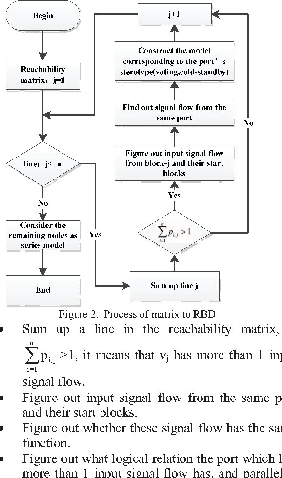 reliability block diagram 2 out of 3 figure 2 from modeling method of sysml based reliability block  method of sysml based reliability block
