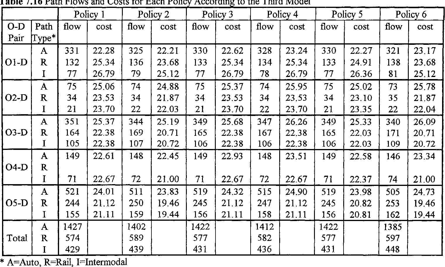 table 7.16