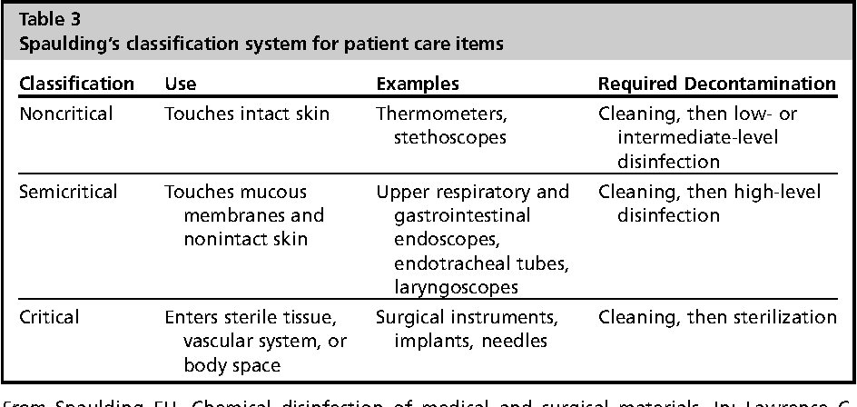 Table 3 from Cleaning and disinfection of patient care items