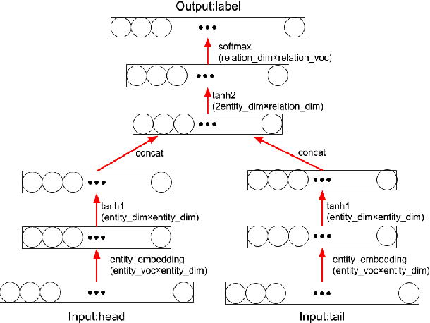 Figure 1 from Predicting relations of embedded RDF entities