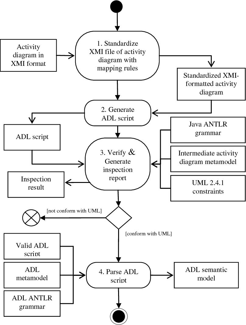 Pdf Enhancement Of Action Description Language For Uml Activity Diagram Review Semantic Scholar