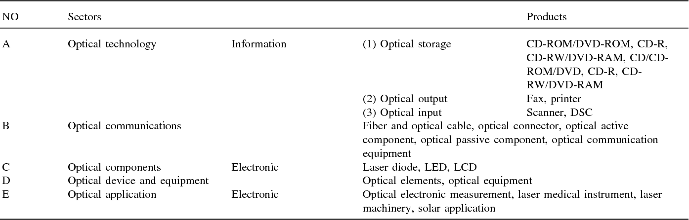 Table 1 from Development trends in Taiwan's opto-electronics