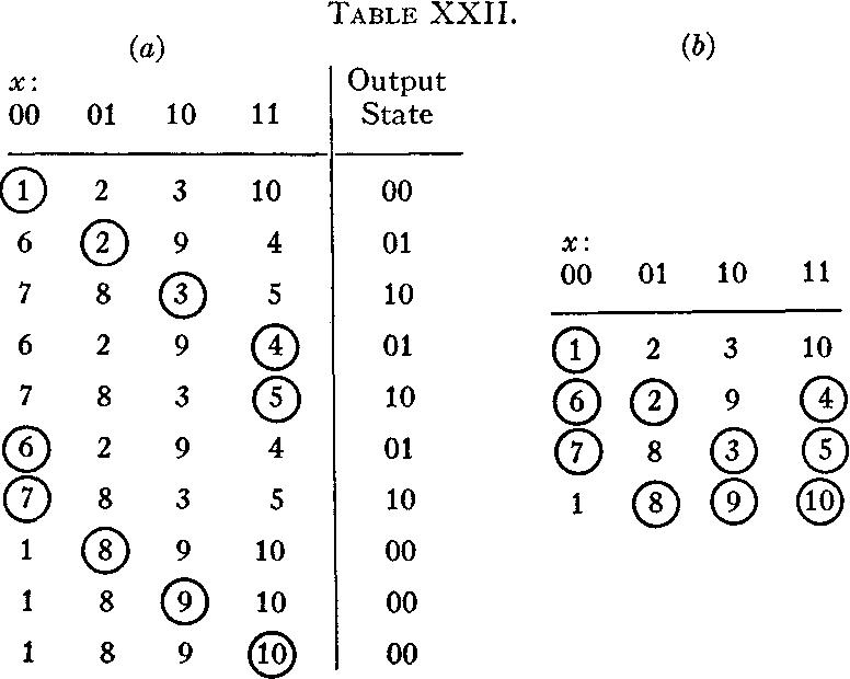 table XXII