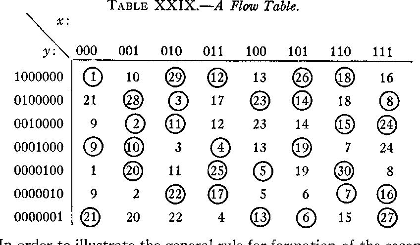 table XXIX