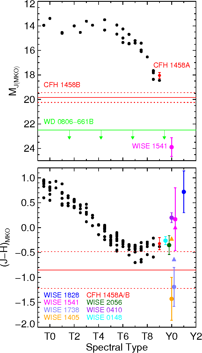 Figure 11 from THE DISCOVERY OF Y DWARFS USING DATA FROM THE
