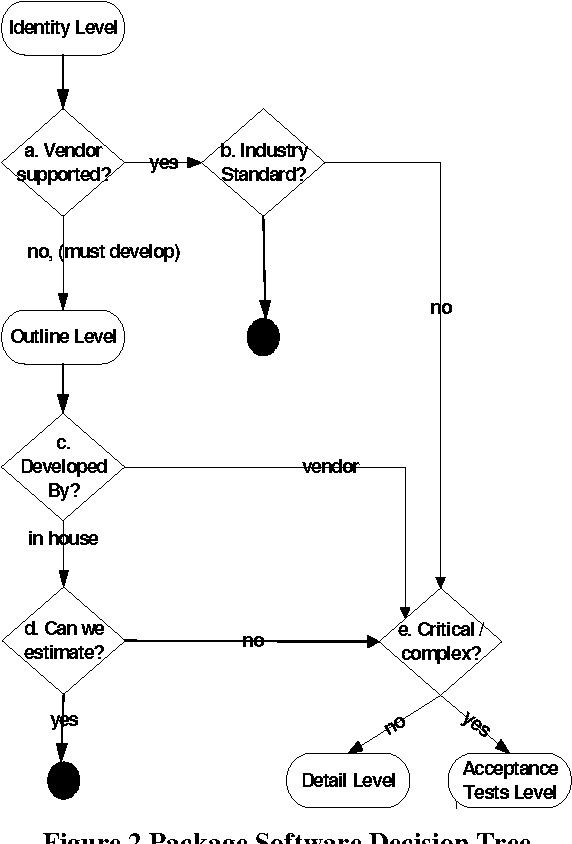 Figure 2 from An agile request for proposal (RFP) process