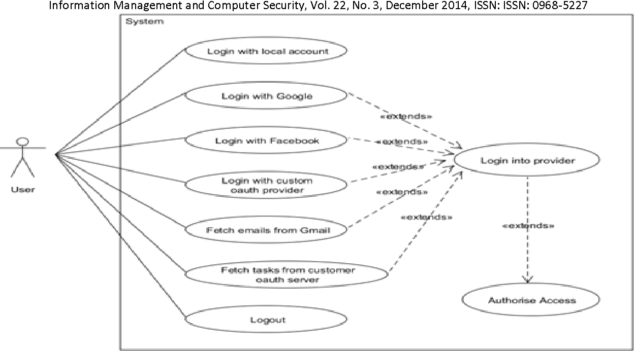 Figure 1 from Security evaluation of the OAuth 2 0 framework