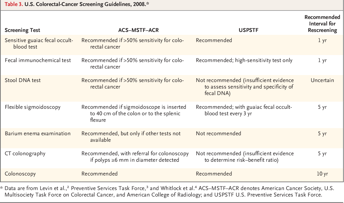 Table 3 From Screening For Colorectal Cancer Semantic Scholar