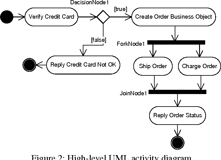 Figure 2 from Automated Mapping of UML Activity Diagrams to