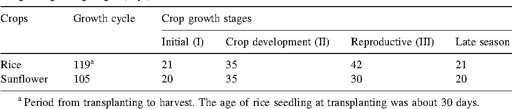 Determination of evapotranspiration and crop coefficients of