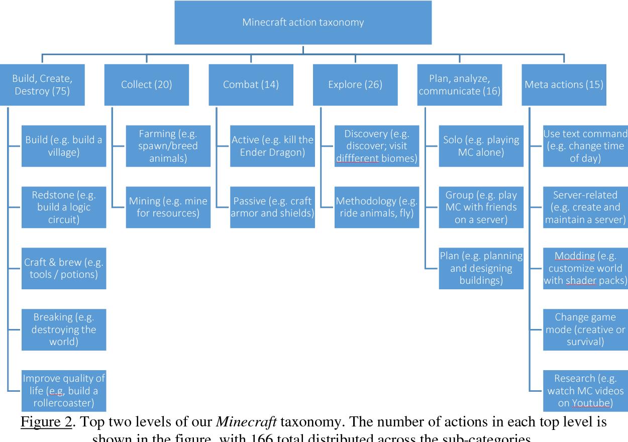 PDF] Minecraft as a sandbox for STEM interest development