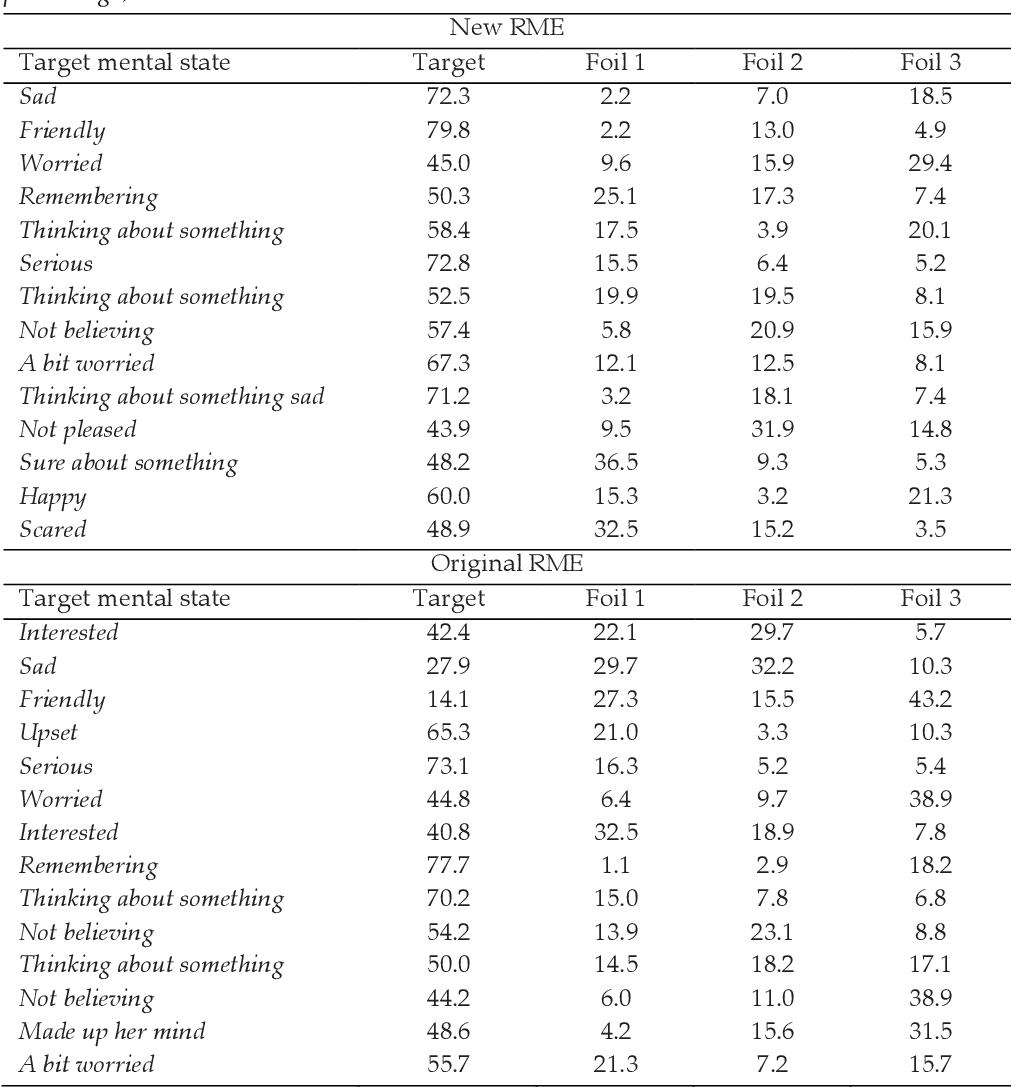 Table 2 from A Comparison of Children's Ability to Read