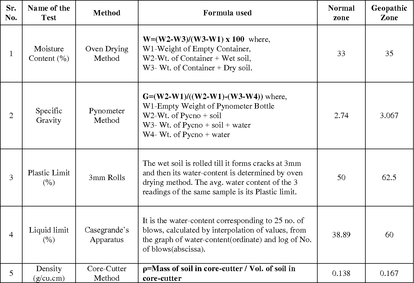 Table 1 from Use of Dowsing and Geo-Resistivity meter For