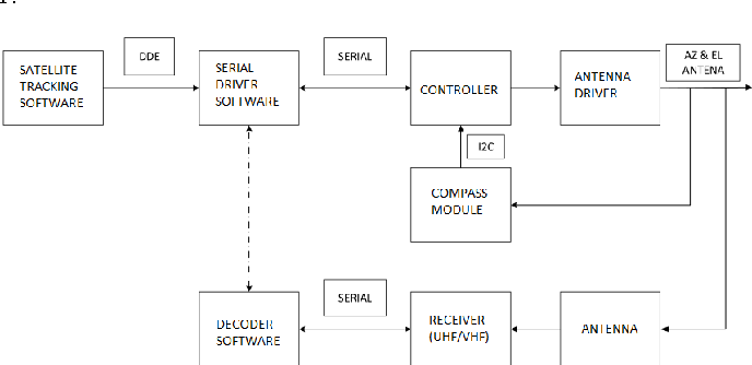 Figure 1 from Satellite tracking control system for UGM