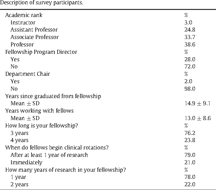 Table 2 from Preparedness of Ob/Gyn residents for fellowship