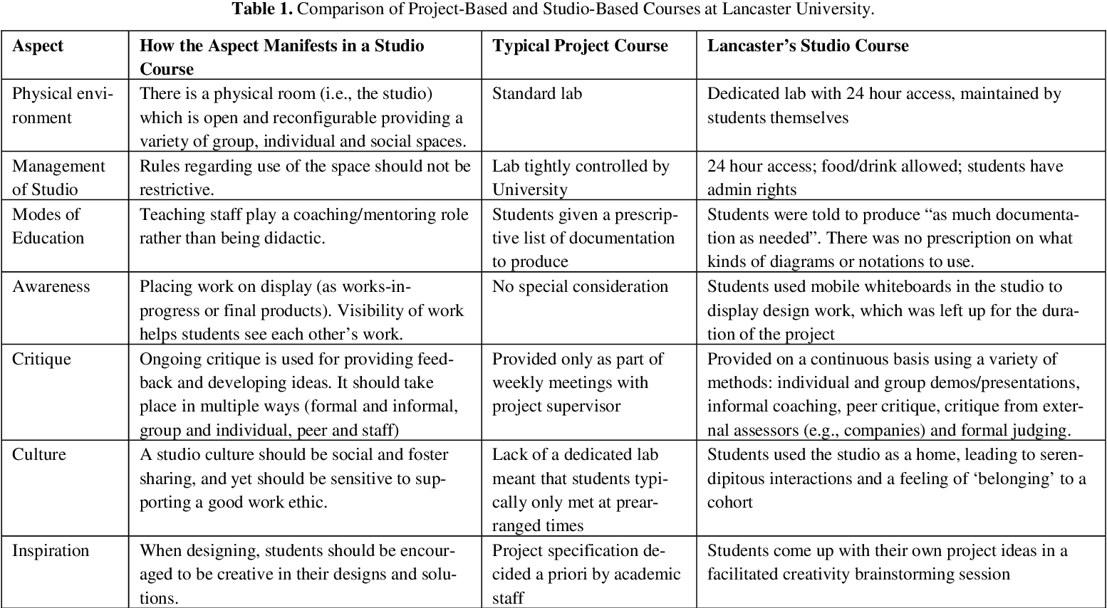 Pdf Teaching In A Software Design Studio Implications For Modeling Education Semantic Scholar