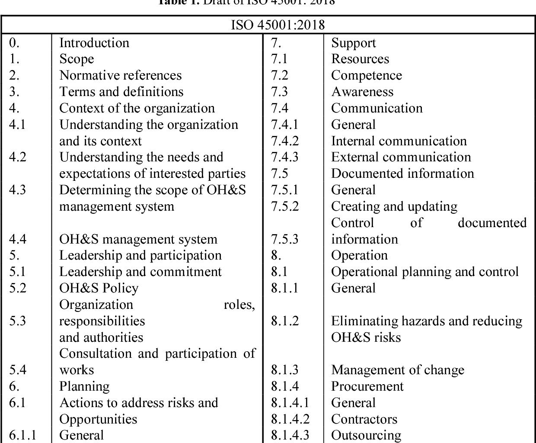 PDF] Analysis of OHSAS 18001: 2007 standard renewal towards
