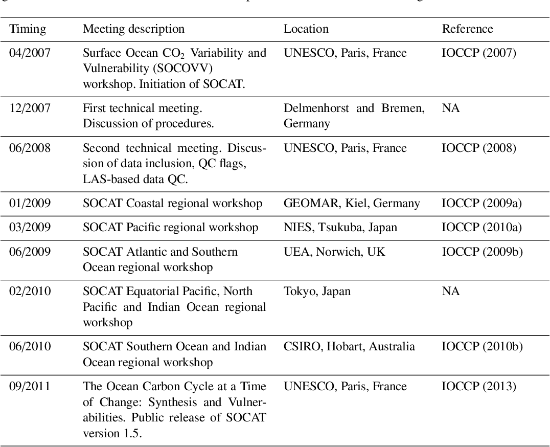 Table 1 from A uniform, quality controlled Surface Ocean CO2