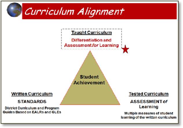 Figure 1 from DESCRIBING A PRINCIPAL'S WORK TOWARD