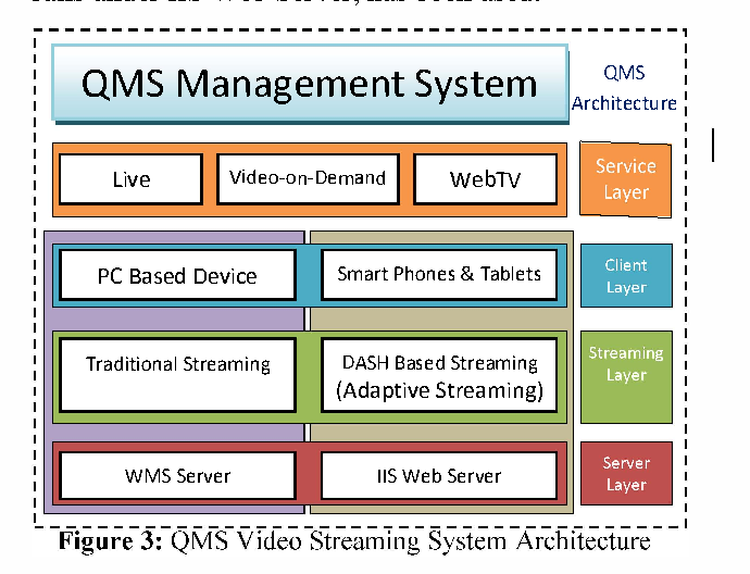 Figure 3 from Design and architecture of a video streaming