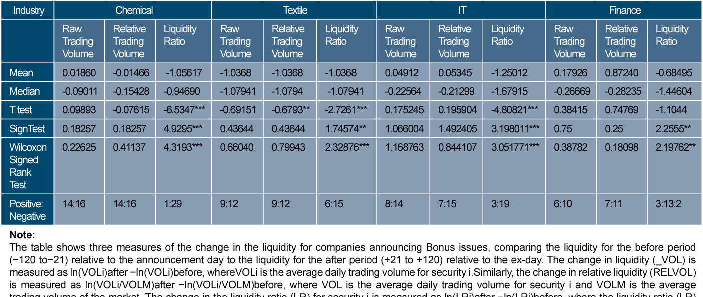 PDF] Liquidity changes around bonus and rights issue