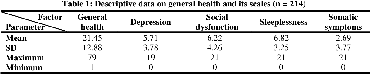 Pdf Assessment Of Mental Health Status And Its Effective Components Among Professional Urban Bus Drivers In Qom Province Iran In 2014 Semantic Scholar