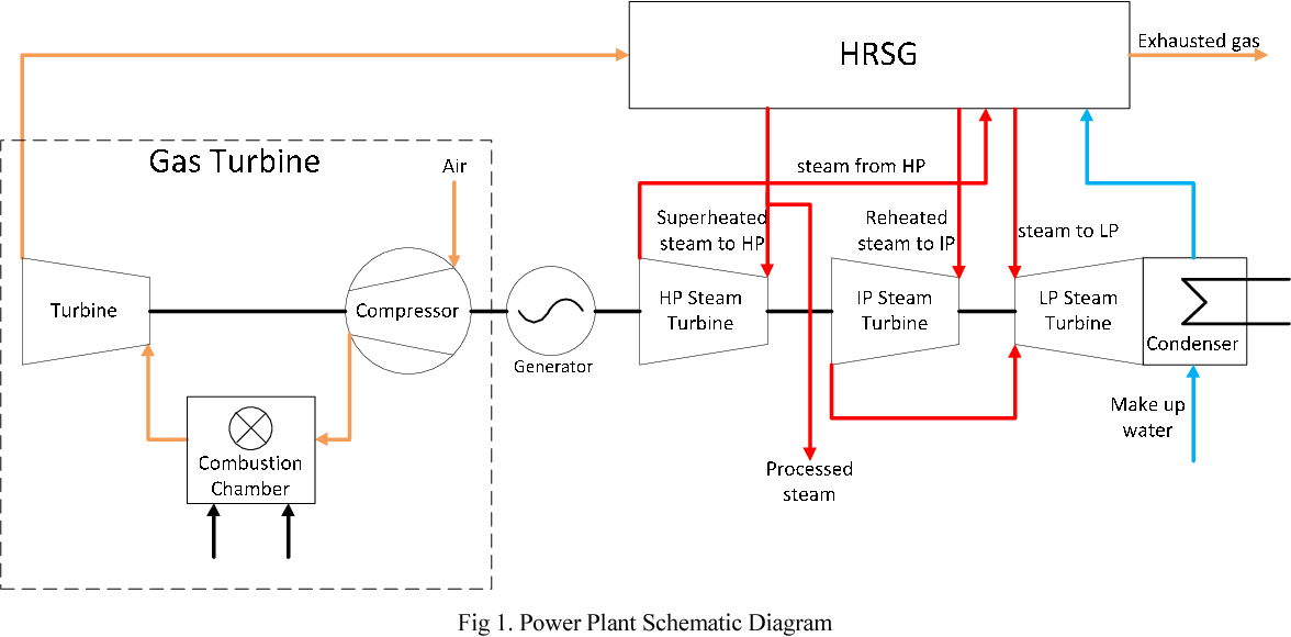 Figure 1 from Modelling and validation of parameters of ... on power plant transistors, power plant layout, surface condenser, diesel power plant diagram, electrostatic precipitator, solar power, centrifugal fan, steam plant diagram, air preheater, biomass power plant diagram, power station, oil power plant diagram, power plant electrical diagram, power plant block diagram, power plant overhead view, combined cycle, steam engine, cooling tower, thermal power plant diagram, fossil fuel power plant operating diagram, architectural solar diagram, power plant overview diagram, geothermal power, nuclear reactor, electric power plant diagram, power plant diagram simple, solar cell, small biomass diagram diagram, power plant network diagram, power plant diagrams process, nuclear fuel diagram, power plant dimensions, nuclear power, fossil-fuel power plant,