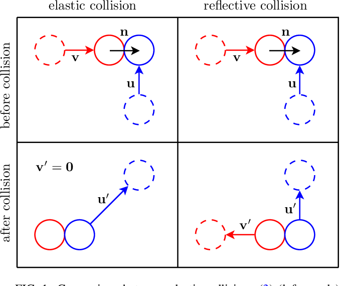 Figure 1 From Hard Sphere Interactions In Velocity Jump Models