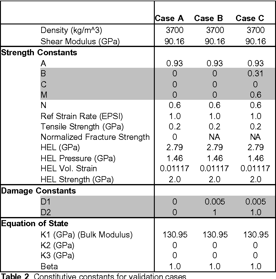 Table 1 from Implementation and Validation of the Johnson