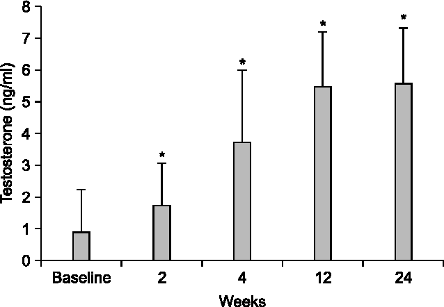 PDF] Penile Growth in Response to Human Chorionic