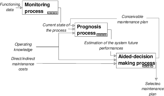 Figure 3 From Generic Prognosis Model For Proactive