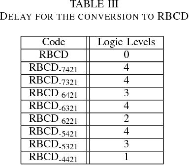 PDF] Decimal Multiformat and Multioperand Online Addition