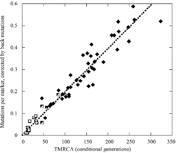 Figure 5 from Mutation Rate Constants in DNA Genealogy (Y