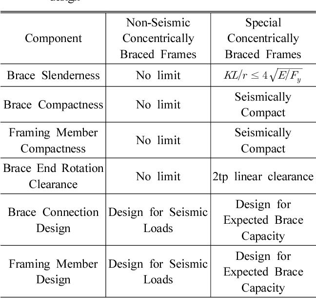 PDF] Seismic Behavior of Non-Seismic Concentrically Braced Frames ...