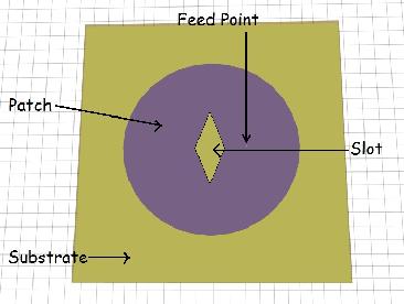 Figure 7 from Circular micro-strip(Coax feed) antenna