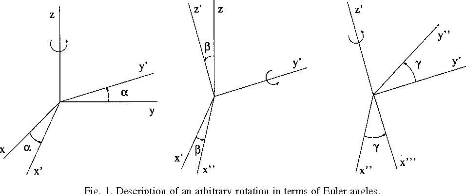 Evaluation of the rotation matrices in the basis of real