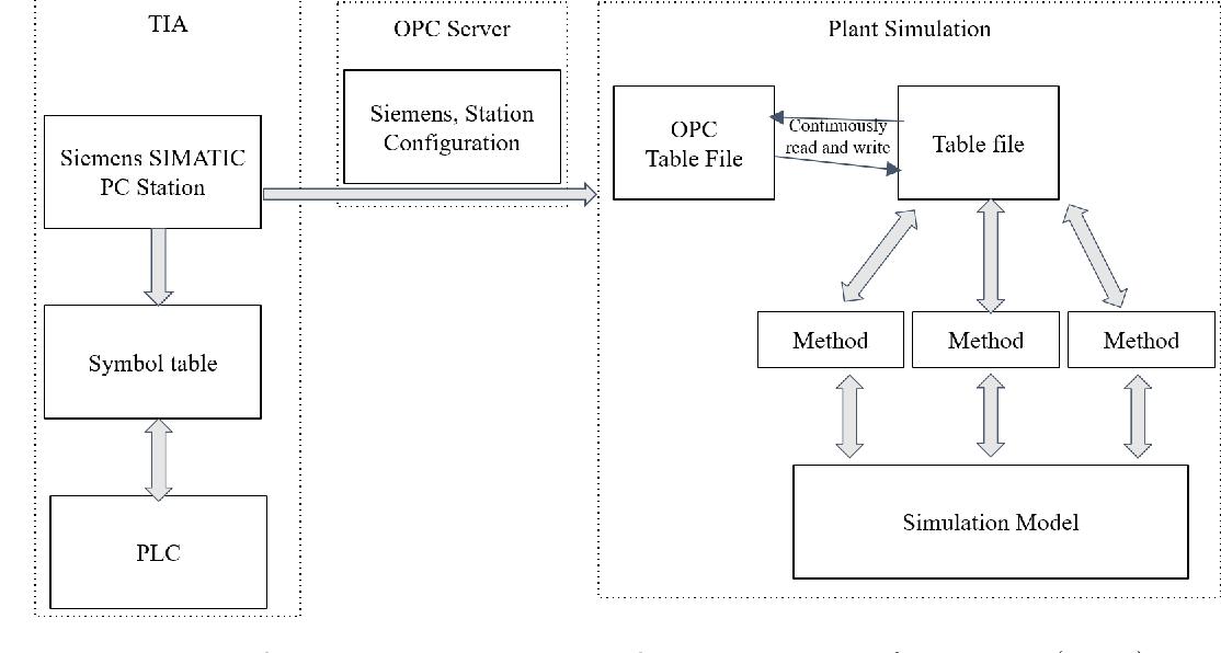 PDF] PLC Integrated Discrete Event Simulation for Production