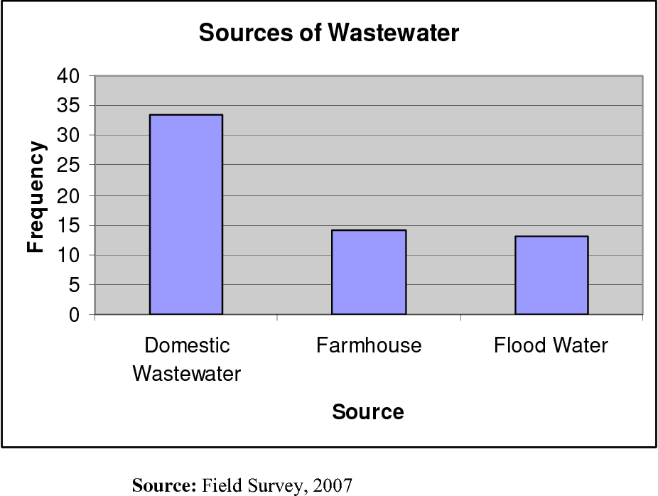 PDF] Effects Of Waste Water Use On Vegetable Crop Production