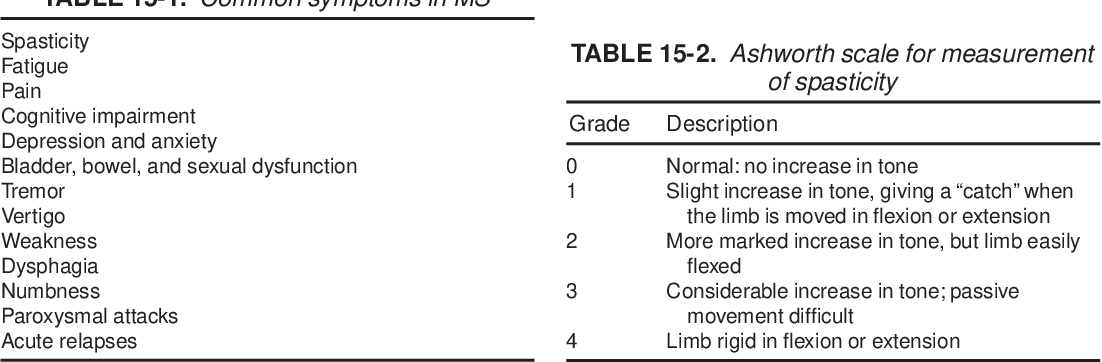 table 15-2
