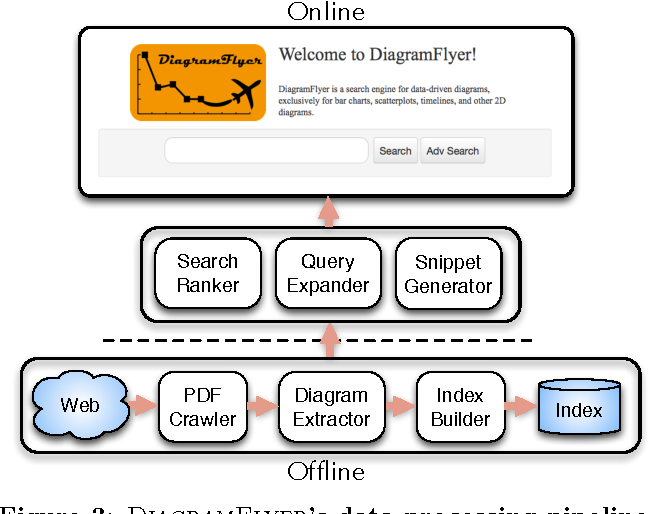DiagramFlyer: A Search Engine for Data-Driven Diagrams