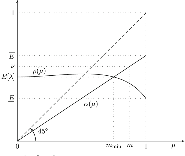 Fig. 1 Geometric properties of α and ρ