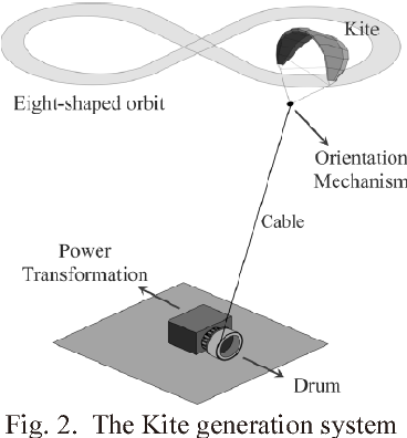 Predictive functional control of power kites for high