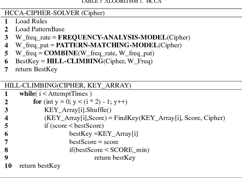 HCCA: A Cryptogram Analysis Algorithm Based on Hill Climbing