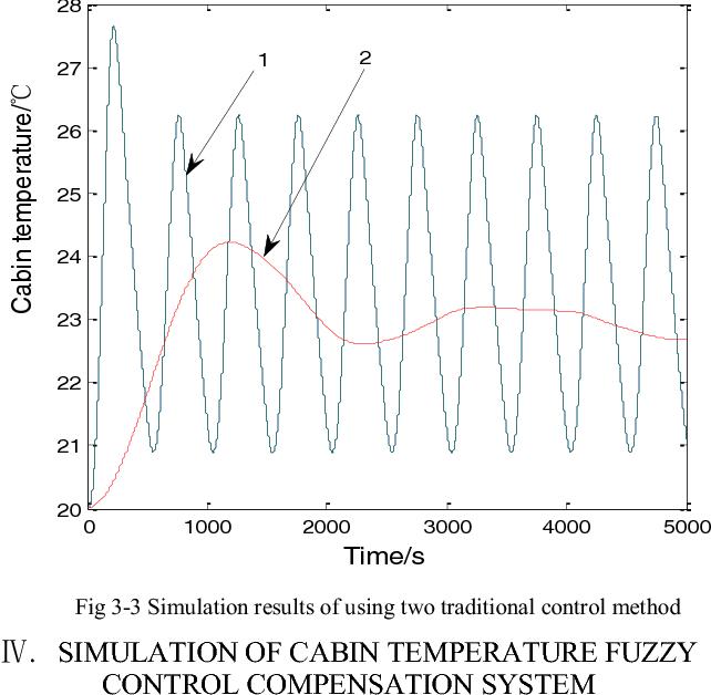 Cabin Temperature Control System Simulation Of Transportation Aircraft Semantic Scholar