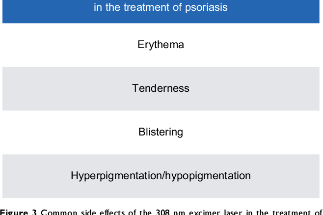 Figure 3 Common side effects of the 308 nm excimer laser in the treatment of psoriasis.