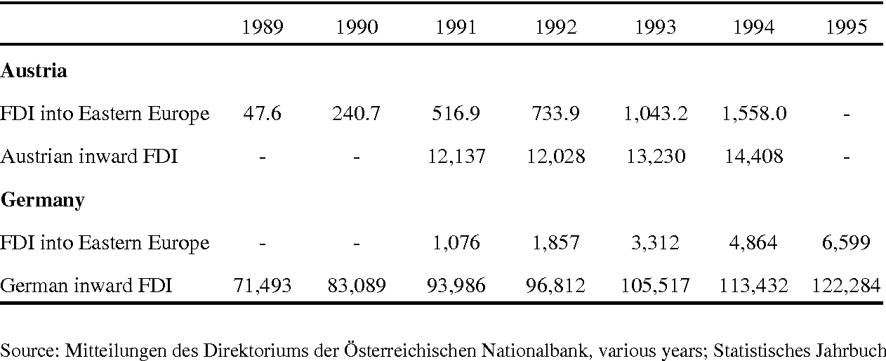 Table 4 from East-West Trade and Migration: The Austro