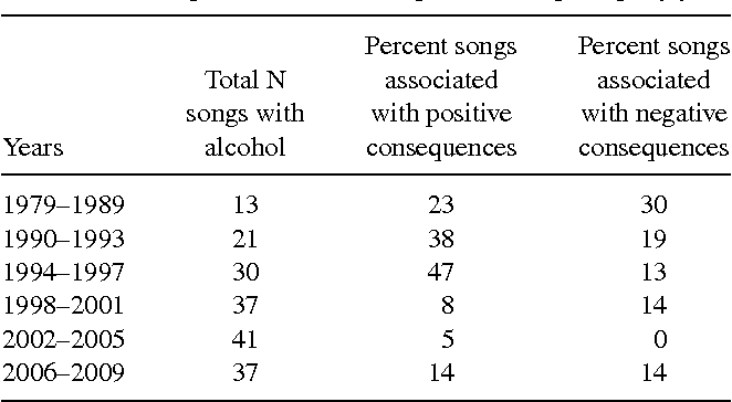 Table 4 from Changes in the prevalence of alcohol in rap
