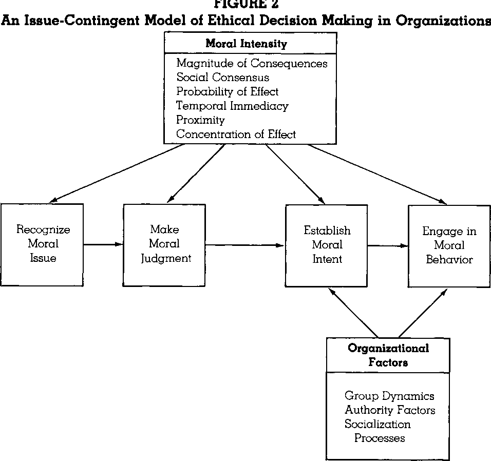 PDF] Ethical Decision Making by Individuals in Organizations